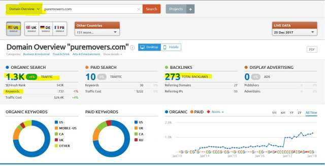 How to check domain status in SEMrush
