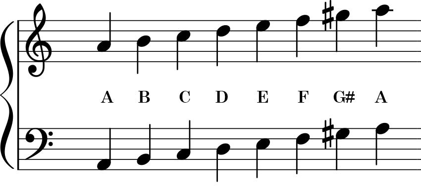 a minor piano scale