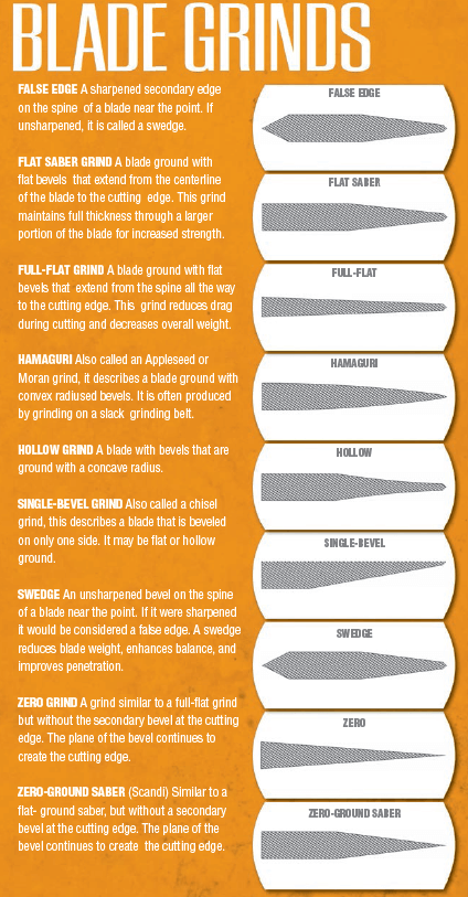 survival-blade-grinds-infographic