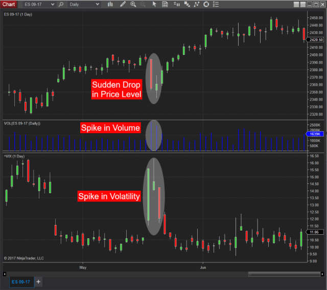 Emini S&P and VIX Chart