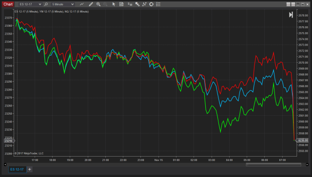 Equity Index Futures Chart