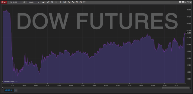 Dow Futures Chart