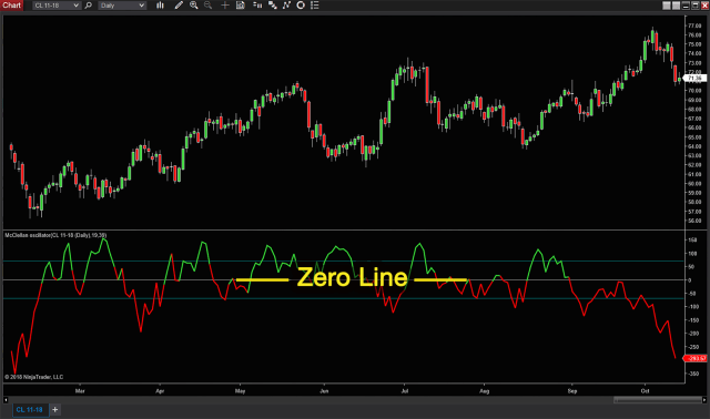 New Indicators Now Available for NinjaTrader 8 Users | NinjaTrader Blog