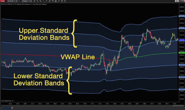 Track Support and Resistance with Order Flow VWAP