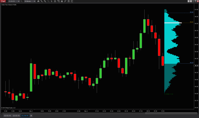 New Display Option for Volume Profile Indicator | NinjaTrader Blog