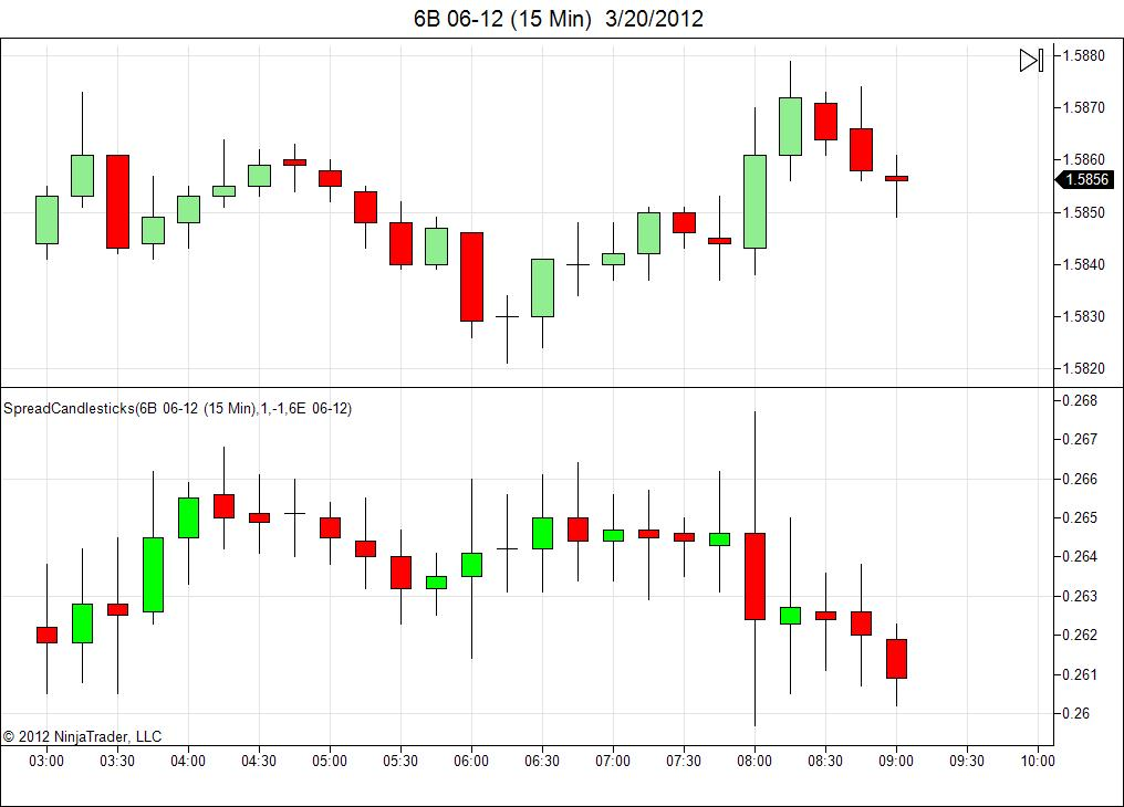 Spread Indicator With Candlesticks