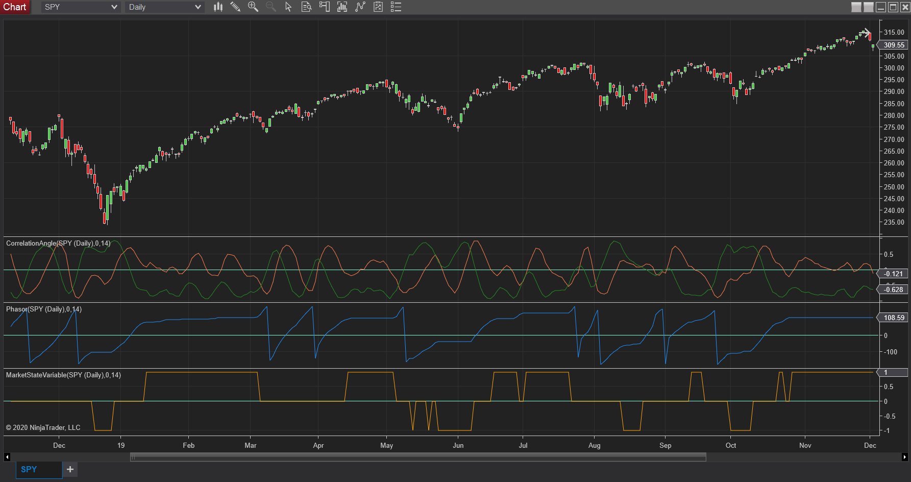 Correlation Angle Indicator, Phasor, and Market State Variable June 2020 S&C - NT8