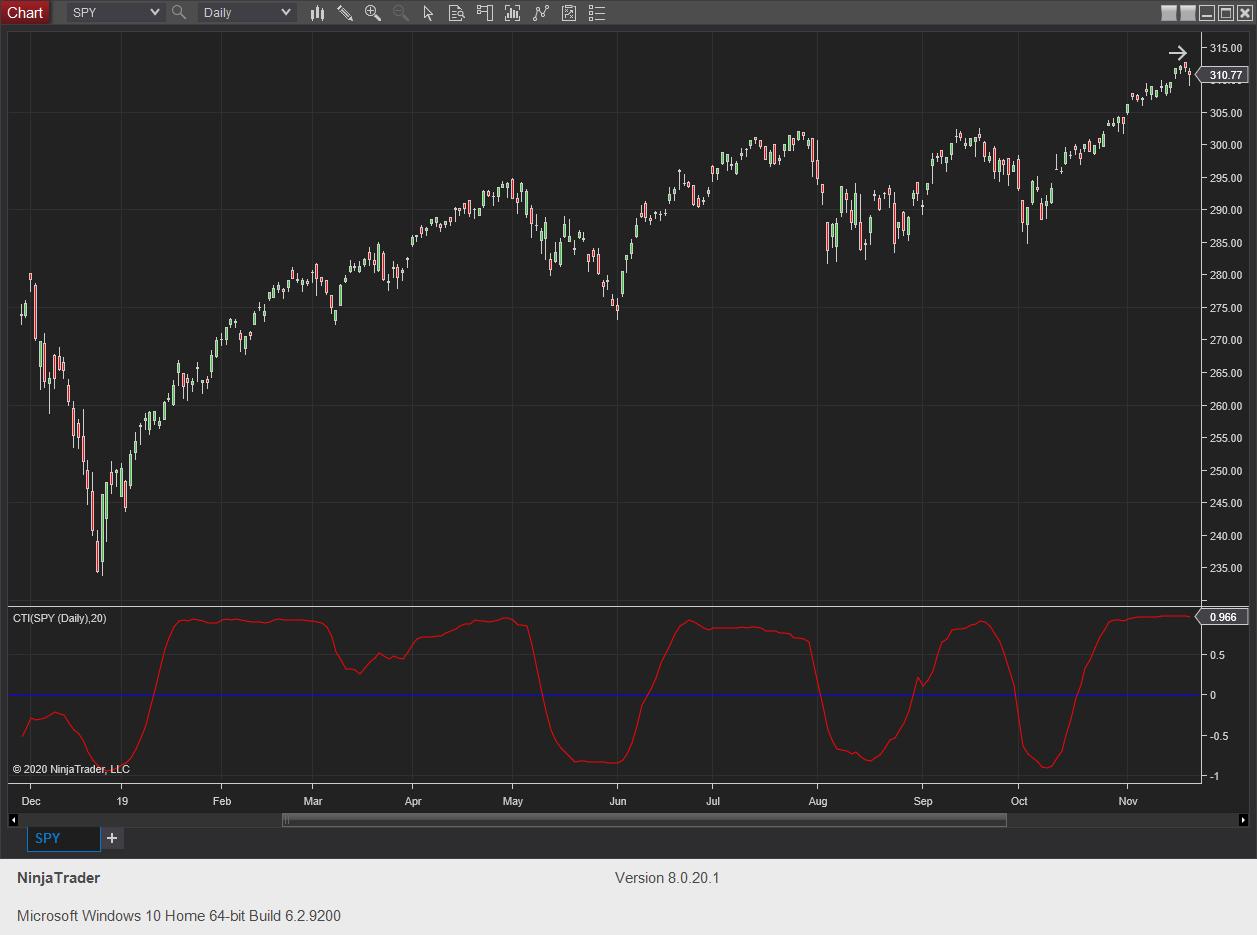 Correlation Trend Indicator May 2020 S&C - NT8