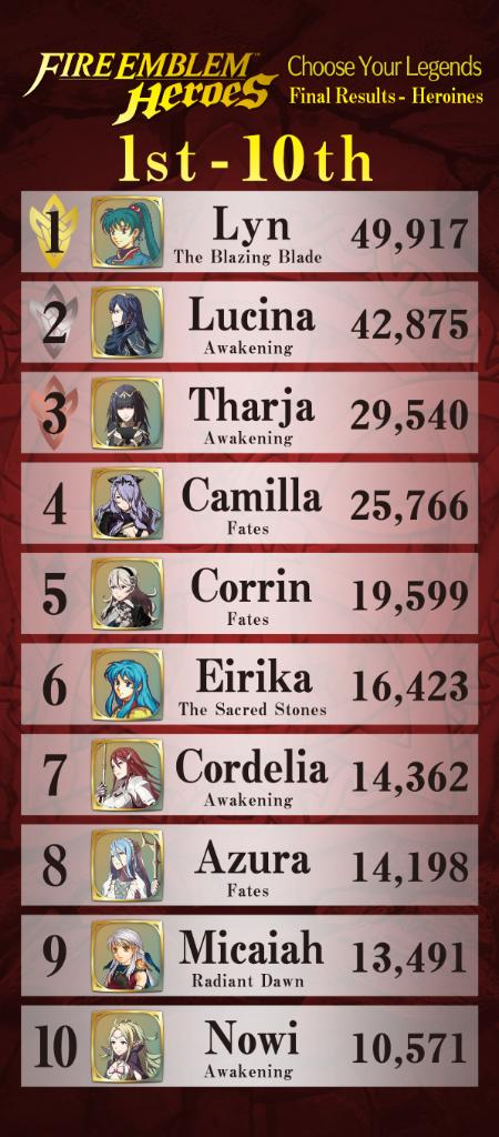 fire-emblem-heroes-vote-results-3