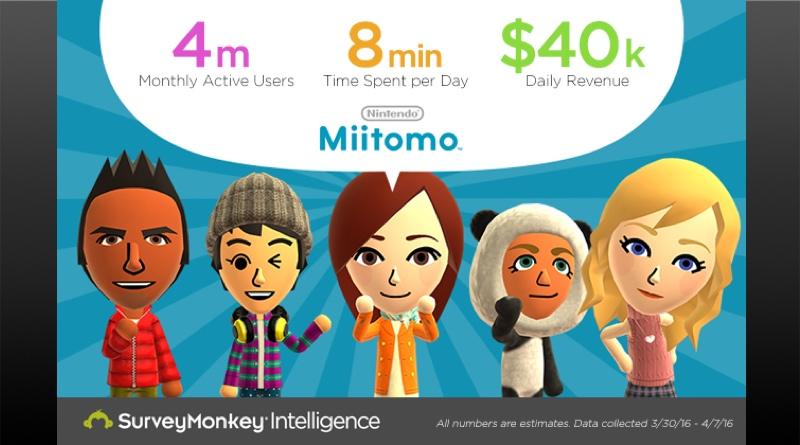 feat-miitomo-stats