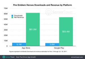 Fire Emblem Heroes Downloads