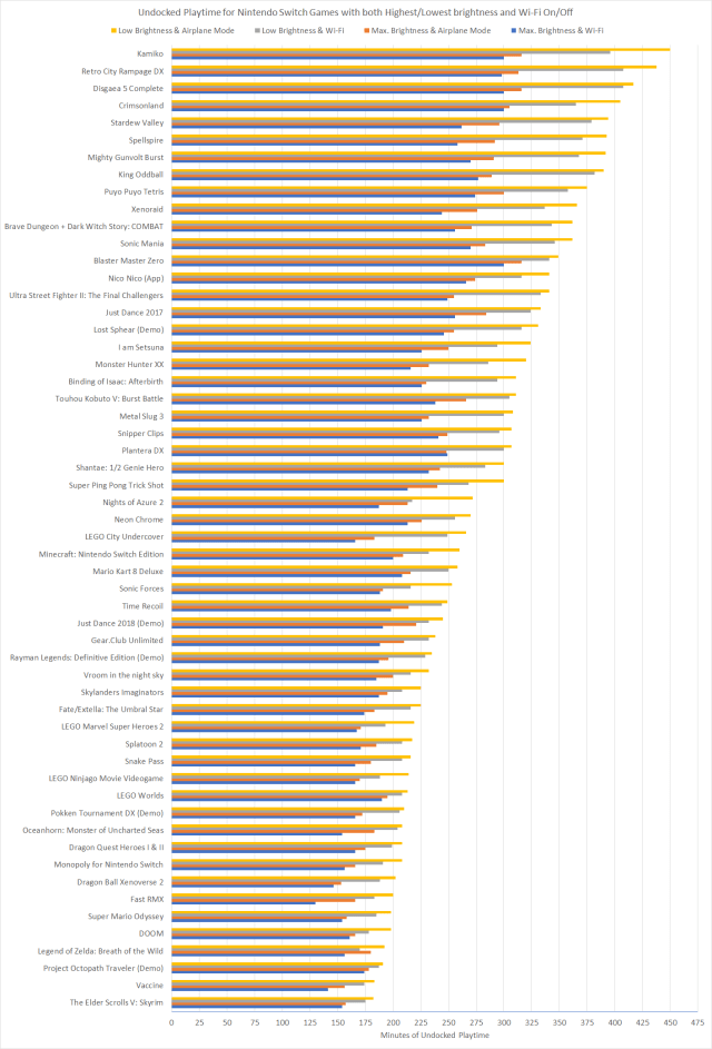 Nintendo Switch Battery Life Ranking by Game Part 2