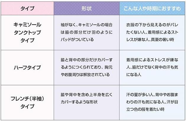 レディースインナーのタイプ、形状、おすすめ着用時期を説明した表