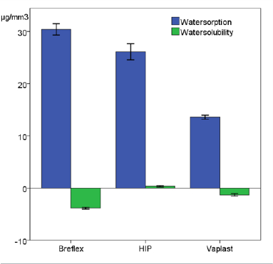 Figure 2. Water sorption and solubility of two polyamide denture base materials (Breflex and Valplast) compared to traditional PMMA (HIP).