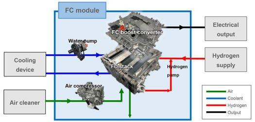 مخطط مبسط يشرح طريقة عمل النظام | عبر تويوتا