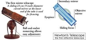 নিউটনের প্রতিফলক টেলিস্কোপ (এনসাইক্লোপিডিয়া ব্রিটানিকা)