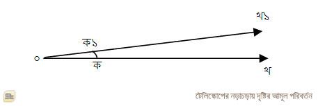 টেলিস্কোপ সামান্য নড়ে গেলে দৃষ্টি সরে যায় বহু বহু দূর