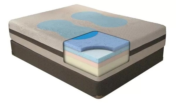 therapedic mattress review 2021 which
