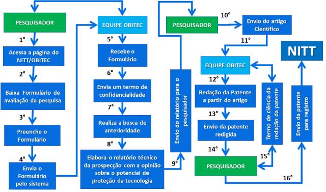 etapas_obitec