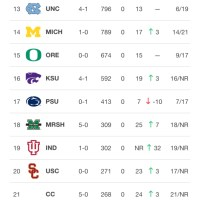 PSU in the polls: Lions drop 10 spots in both polls; Hoosiers in top 20