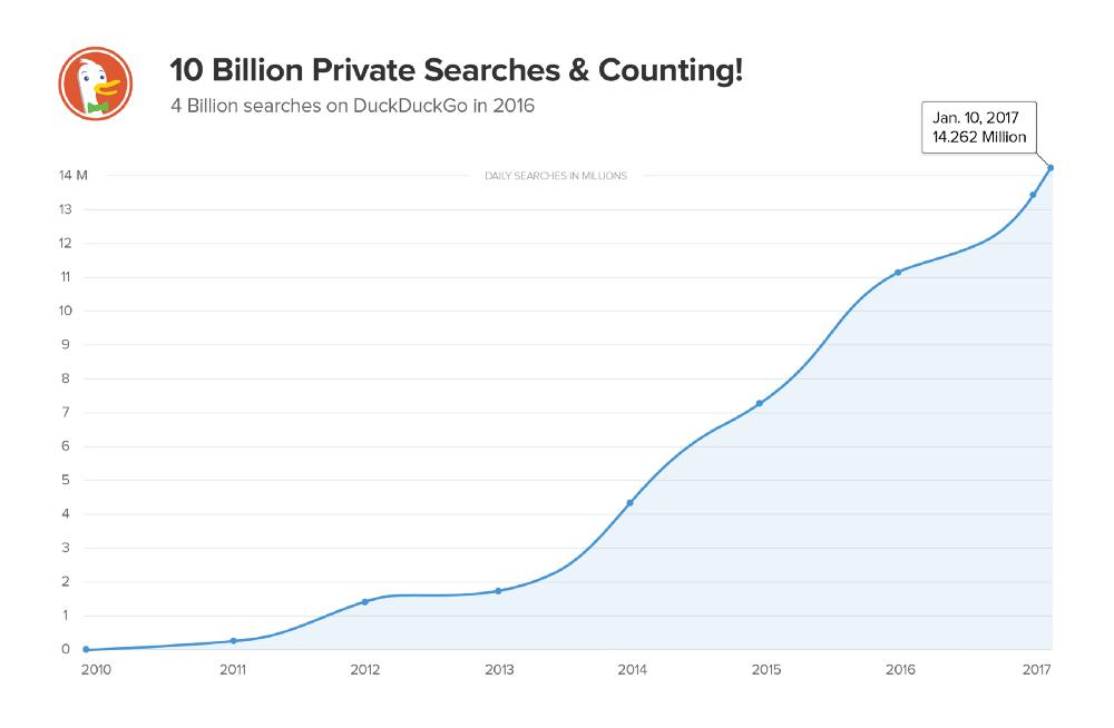 gráfica de estadísticas de duckduckgo, buscador web que apuesta por el anonimato de los usuarios, mostrando su crecimiento sostenido desde el año 2013 hasta enero de 2017