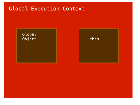 global execution context
