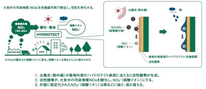 ハイドロテクトタイル 空気浄化効果