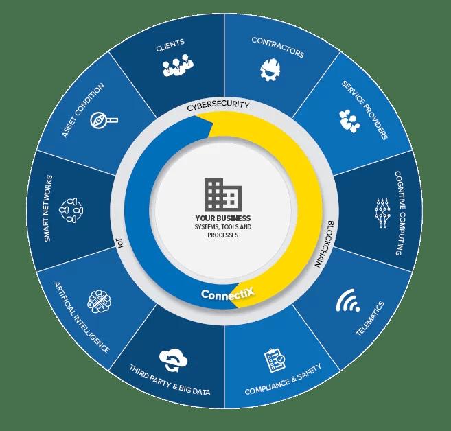 Water Technology Basics – Supply Chain Collaboration