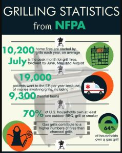Grill & Fire Pit Safety – NJFSAB