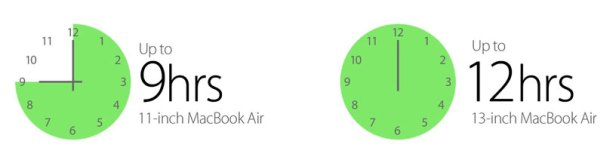 MacBook Air battery life (Apple illustration)
