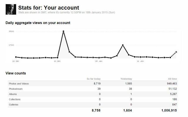 views, flickr stats, kijkcijfers