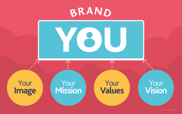 personal branding value brand dentists visit posts