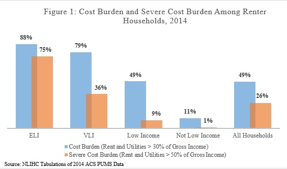 The Upshot of Focusing on Extremely Low Income Renters ...