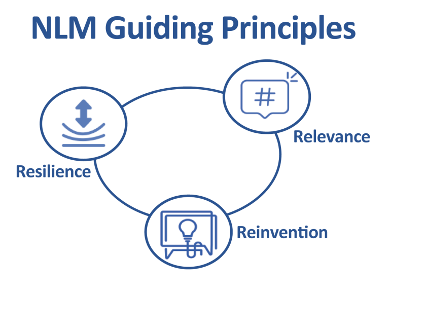 Diagram of NLM's Guiding Principles which are Resilience, Relevance, and Reinvention.