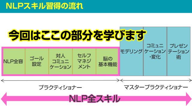 NLPプラクティショナーで学習する領域
