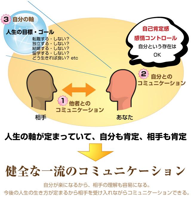 NLPは人生の軸が定まっていて、自分も肯定、相手も肯定する。だから健全な一流のコミュニケーションが可能