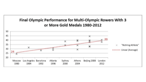 Retiring ages multiple Olympic gold medallists 1980-2012 © FISA