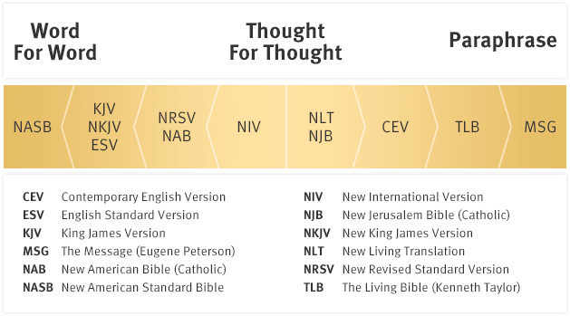 Image result for bible translation comparison chart