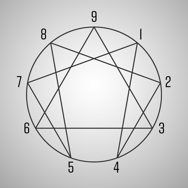 A diagram of the enneagram