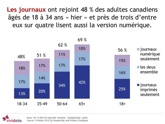 Vividata2015FRENCH-newspapers-reach-young-adults