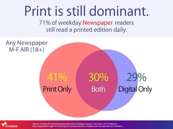 Vividata Print is still dominant 2015 Q4