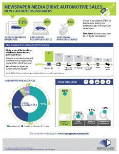 Newspaper Media Drive Automotive Sales FACT SHEET Boomers_Page_1