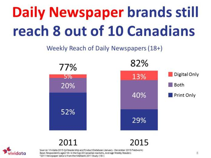 Daily newspaper brands still reach 8 out of 10 Canadians
