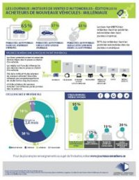 Newspaper Media Drive Automotive Sales FACT SHEET Millennials FRENCH_Page_1
