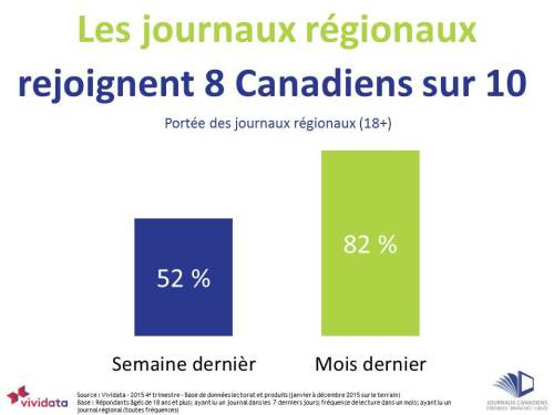 Community Newspapers reach 8 out of 10 Canadians FRENCH