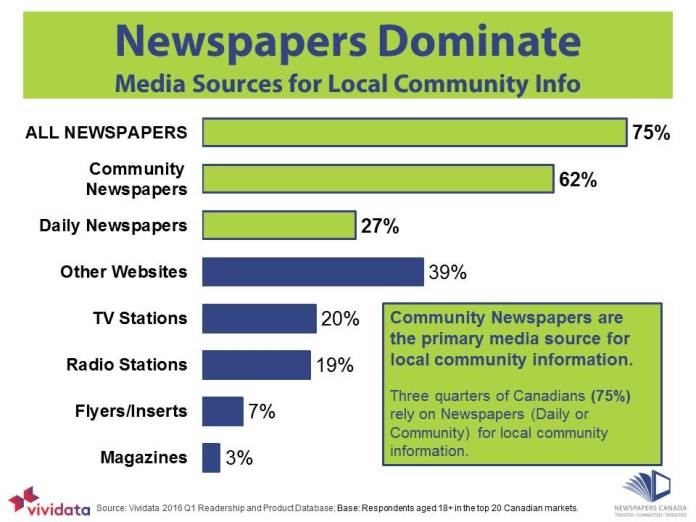 2016 Q1 - Newspapers Dominate-Local Community Info