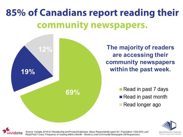 85-of-canadians-read-community-newspapers