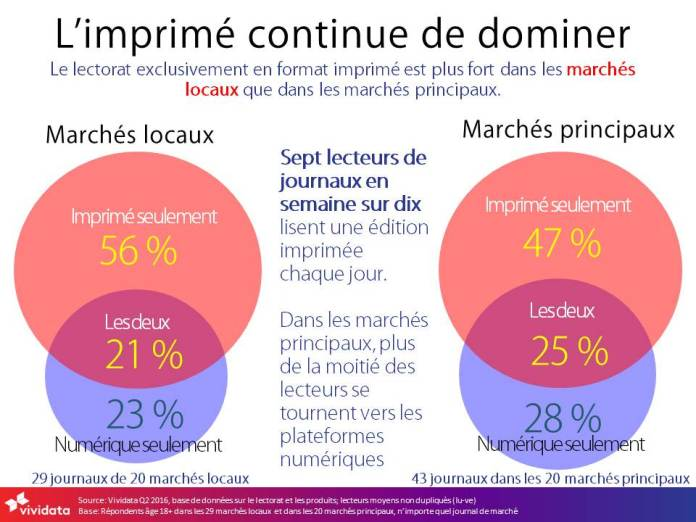 2016q2-print-remains-dominant-french