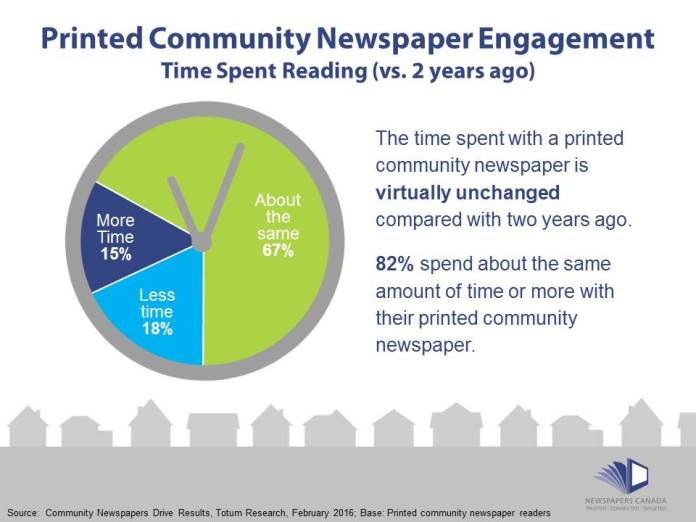 engagement-time-spent-with-news