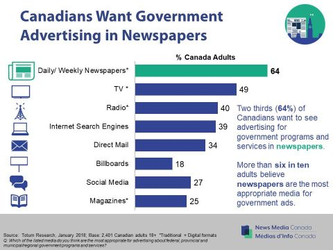 Canadians want government advertising in newspapers 2018